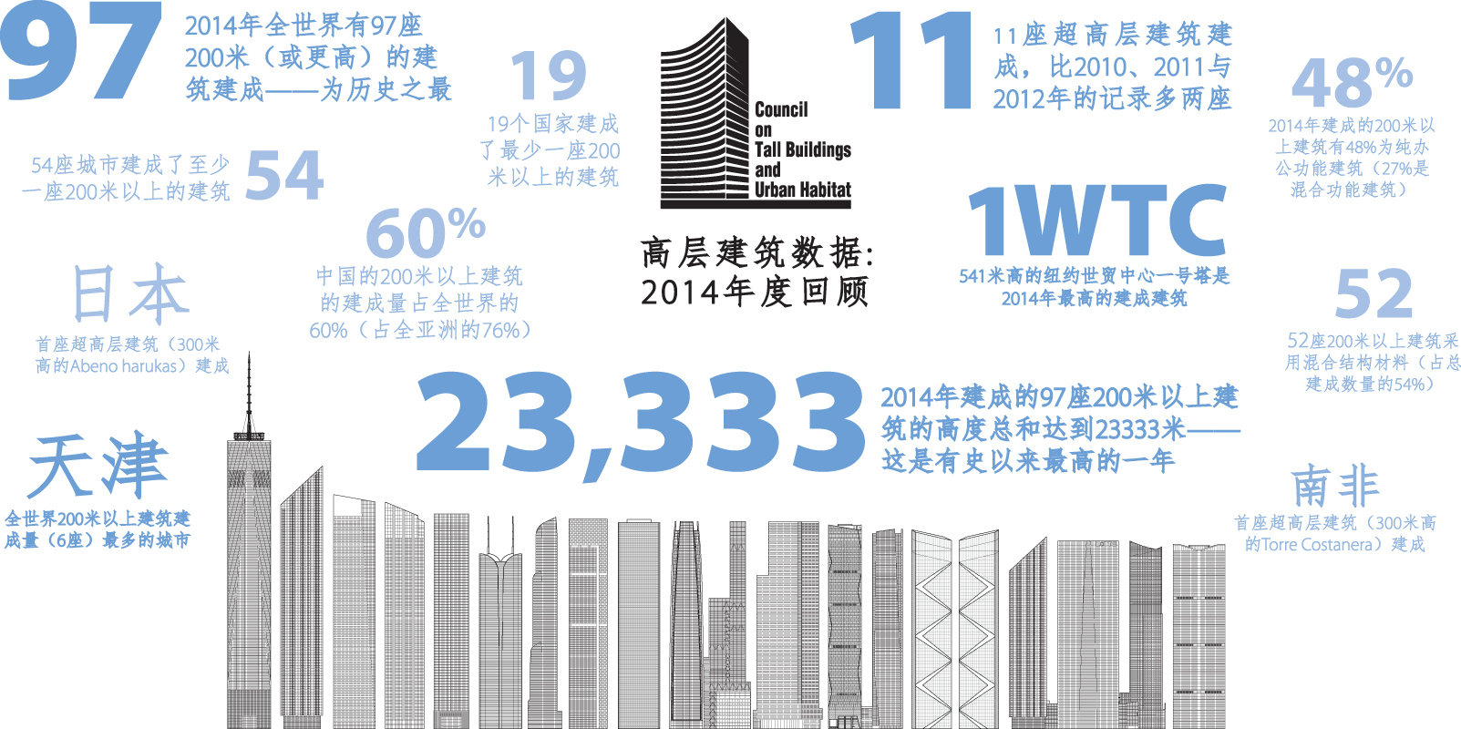CTBUH 2014 Year in Review