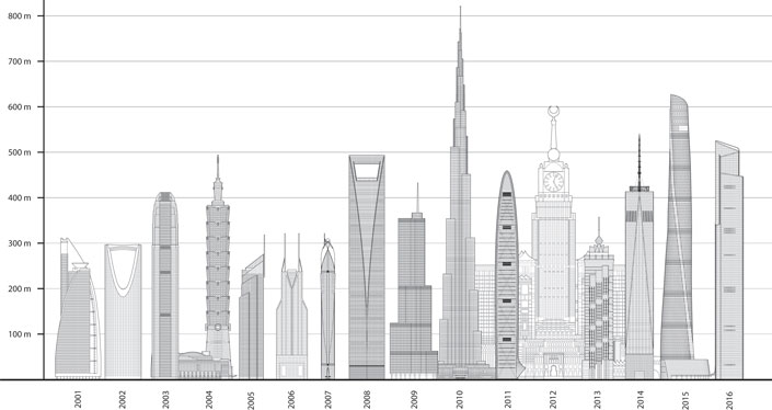 Tallest By Year 2016
