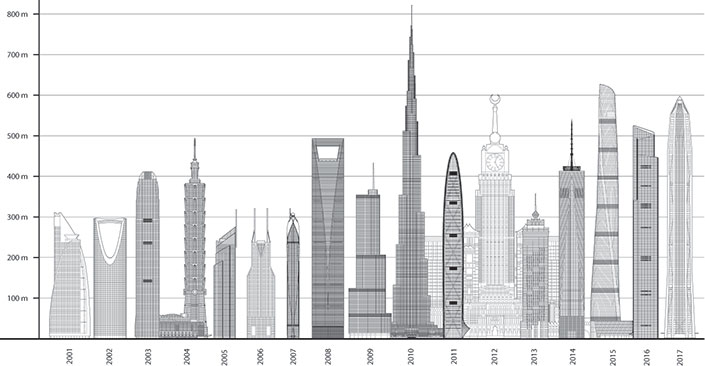 Tallest By Year 2017