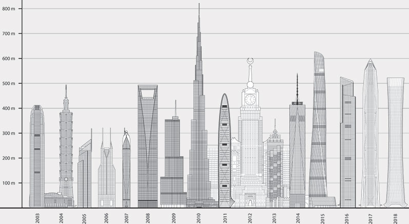 Tallest By Year 2018